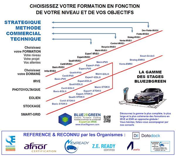 Formations QUALIF-IRVE proposées par Forma Eltech