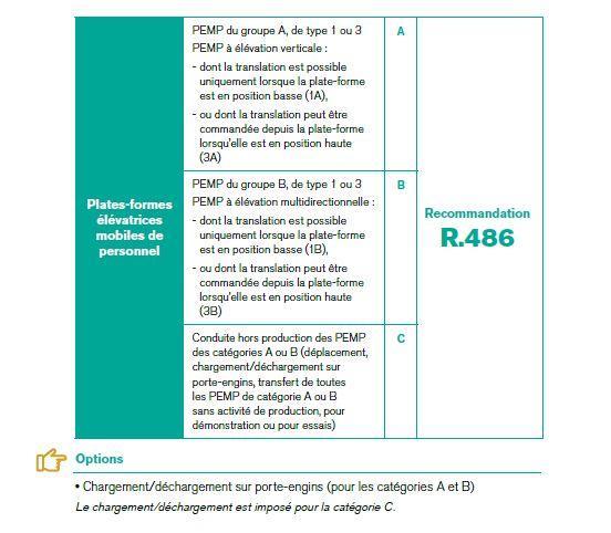 CACES R.486 PEMP Nacelle